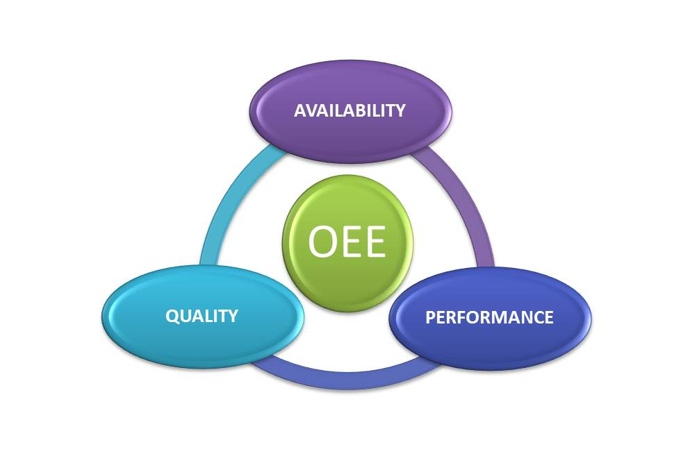Uncovering The Business Benefits Of An Oee Strategy For
